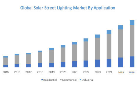 Global Solar Street Lighting Size Market sy Forecast ny 2025