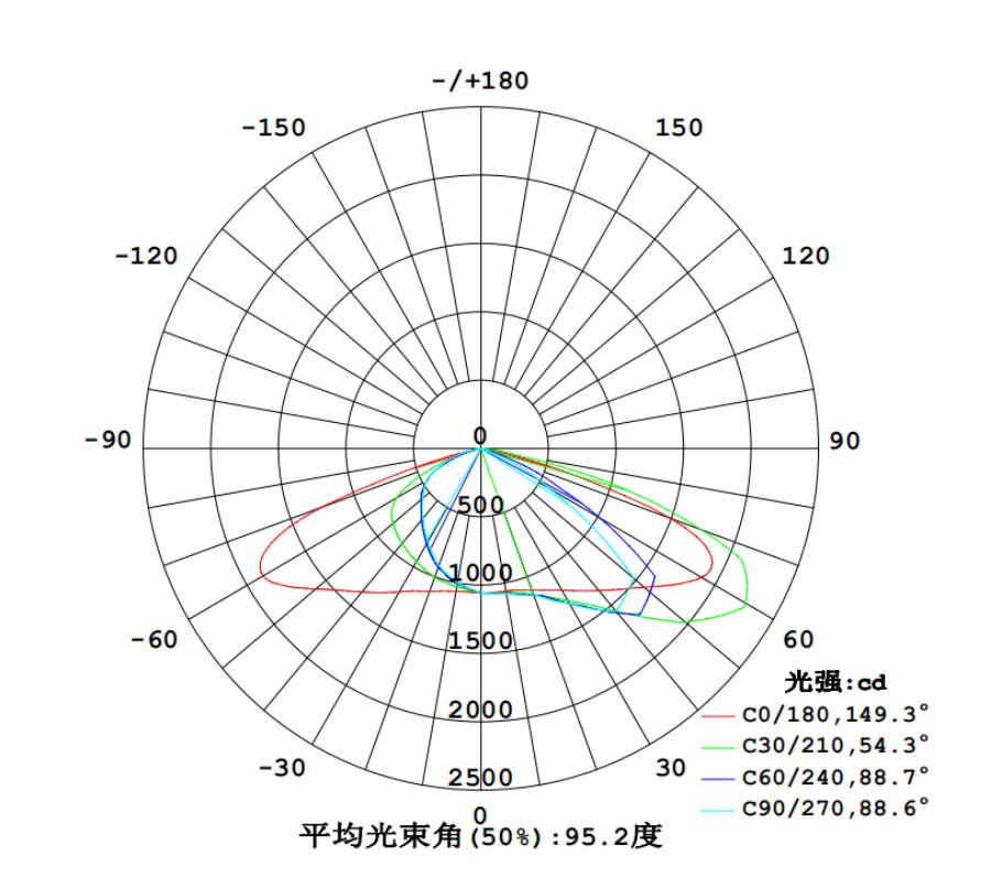 Z66-50W-SMD-Specification0-5